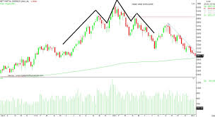 Metal Nifty Chart Chart Check How To Trade Tata Steel Sail And Jindal Steel