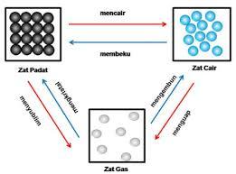 Zat tunggal adalah zat yang tersusun dari satu jenis materi. Pengertian Zat Dan Sifat Zat Berdasarkan Wujudnya