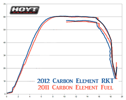 2012 Hoyt Rkt Cam Vs 2011 Fuel Cam