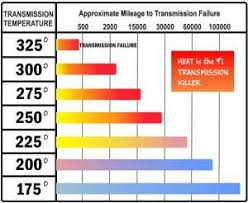 Dexron Vi Compatibility Chart Automatic Transmission Fluid Street Smart Transmission