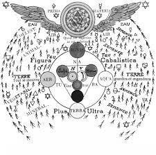 Rosicrucian Four Elements Chart Element Chart Freemason