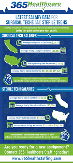 Surgical Tech Salary Latest Salary Data For Surgical Techs And Sterile Techs Infograhpic