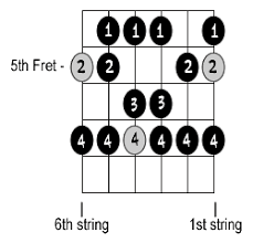 How To Read Guitar Scale Charts Intro To Scales On The Guitar Page 3 Of 5 Cyberfret Com