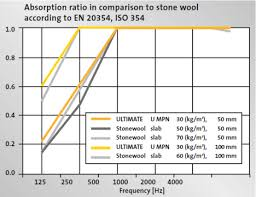 Acoustic Absorption Coefficient Chart Acoustic Absorption Acoustic Insulation Applications