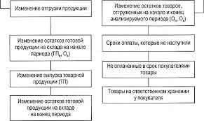 Факторный анализ объема реализации Анализ финансово  Для анализа выполнения плана по объему продаж продукции составляется баланс товарной продукции в двух