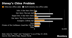 Disneys China Puzzle Unsolved As Another Star Wars Film