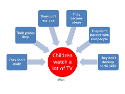 cause and effect essays children watch a lot of tv they don t  2 children watch a lot of tv they don t study their grades drop they don t exercise they become obese they don t interact real people they don t