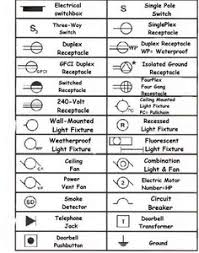 electrical symbols are used on home electrical wiring plans in order home wiring symbols chart if you want more advanced electric symbols can go to the