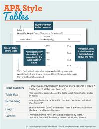 Table Apa Format Apa Formatting Tables Apa Formatting Basics