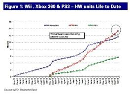 Ps3 Chart Xbox 360 Ps3 And Wii Whos Winning And How