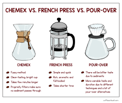 Pour Over Coffee Ratio Chart Chemex Coffee Brewing Guide Background And Tutorial