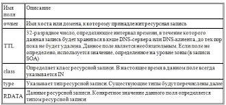 Пространство внутренних и внешних имен Сервисы сетевых  dns