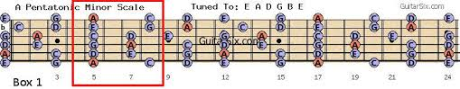 Pentatonic Scale Patterns Mesmerizing Pentatonic Scales