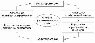 Актуальность темы курсовой работы по экономике организации Как написать актуальность темы курсовой работы