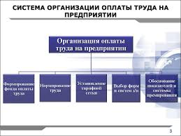 Организация оплаты труда на предприятии презентация онлайн СИСТЕМА ОРГАНИЗАЦИИ ОПЛАТЫ ТРУДА НА ПРЕДПРИЯТИИ