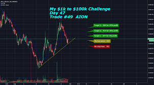 My 1k To 100k Challenge Day 47 Trade 49 Aion