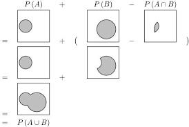 Probability Of A Given B Venn Diagram Using Venn Diagrams To Verify Set Identities Including De