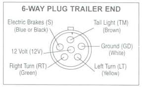 toung jack wiring diagram 12 volt to a camper brandforesight co 7 way flat pin trailer wiring diagram blade plug light wire