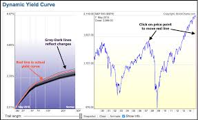 Treasury Yield Curve Chart How Can I Chart The Yield Curve Mailbag Stockcharts Com