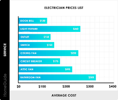 Industrial Electrician Salary 2019 Electrician Cost Per Hour Average Hourly Rates Charges