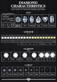 Diamond 4 C Chart