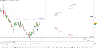 Turkish Lira Price Will Usd Try Rally For A Test Of The