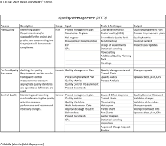 Trick Sheet On Project Management Itto S Input Tool