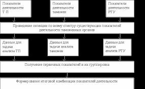 Система показателей эффективности результативности деятельности  Блок схема процедуры формирования системы показателей оценки деятельности таможенных органов