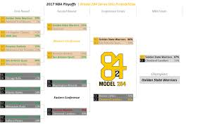 Nba Playoffs Conference Finals Model 284