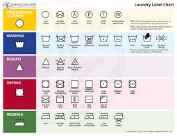 So What Do Those Laundry Label Symbols Really Mean