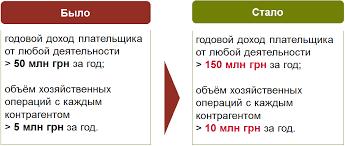Налоговые нововведения под елочку трансфертное  new tp rules 2017 1 rus