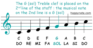 This is the collection of five lines and four spaces that music is written on. Clefs Treble Bass Alto Tenor Interactive Tutorial