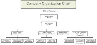 24 Prototypical Organisational Chart For Construction Company