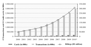 Check spelling or type a new query. Evolution Of Credit Card Use Statistics In Brazil This Graph Shows The Download Scientific Diagram
