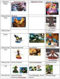Skylanders Imaginators Chart A Skylanders Chart With All Sensies That Have Been Leaked
