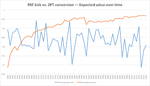 2 Point Conversion Chart The Art Of The 2 Point Conversion When And Why To Go For It