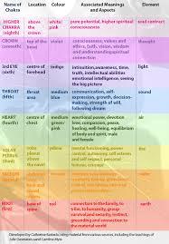 Vision Reiki Chakras Explained