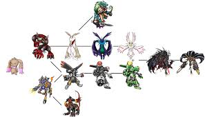 Nyaromon Evolution Chart With The Will Digimon Forums