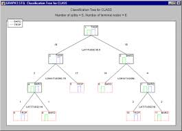 Control Chart Selection Decision Tree How To Predict Membership Classification Trees