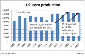 Corn Chart U S Corn Soybean Estimates Down From October 2018 11 09