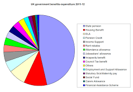 Uk Spending Pie Chart File Uk Government Benefits 2011 Png Wikipedia