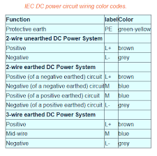 how to identify earth wire, live wire and neutral wire in a piece of wiring color coding for 3 phase 480 volts at Wiring Color Coding
