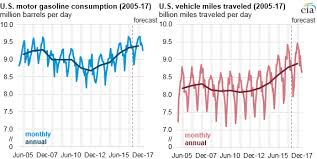 U S Summer Gasoline Consumption Sets New High Today In