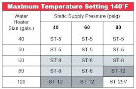 Pressure Tank Drawdown Chart Pressure Tank Sizing Well Expansion X Ex Air P Kit Guide