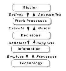 Business Process Reengineering Wikipedia