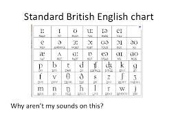 Phonemic Chart Download The Phonemic Chart