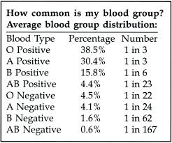 parent blood types chart parent blood type chart pedigree chart wikipedia intended for