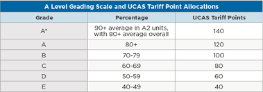 Ucas Tariff Chart A Guide To The Gce A Level Wenr