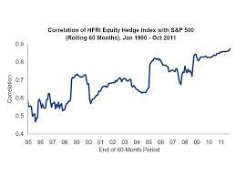 Index Fund Chart Business Insider