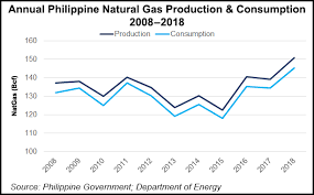 Chart Ag P Eyeing Small Scale Lng Development In
